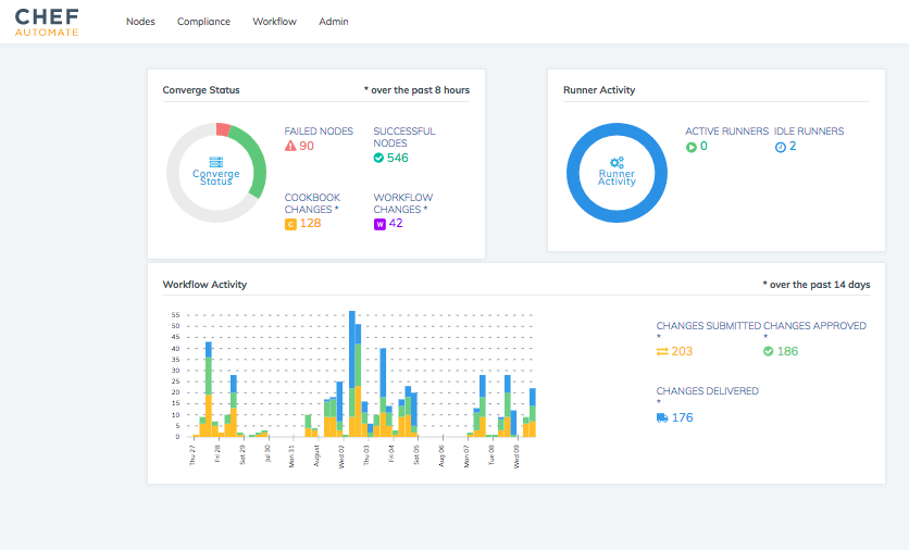 Chef - Release management software automation