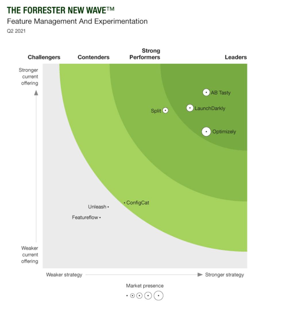 Forrester New Wave - Feature Management & Experimentation - 2021 Q2