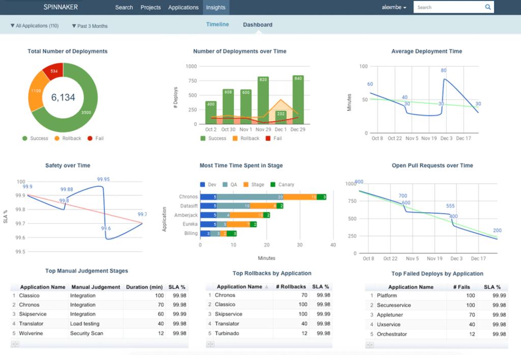 Spinnaker - Multi-cloud continuous delivery platform